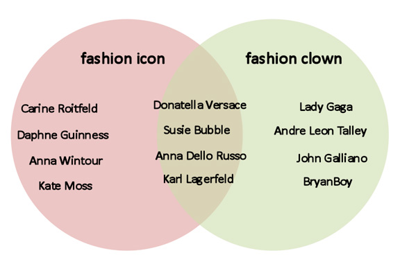 Fashion icons, fashion clowns, fashion advice column, Lady Gaga, Anna Dello Russo