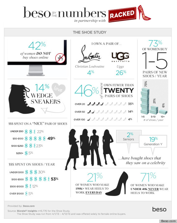 shoes, infographic, shopping, statistics